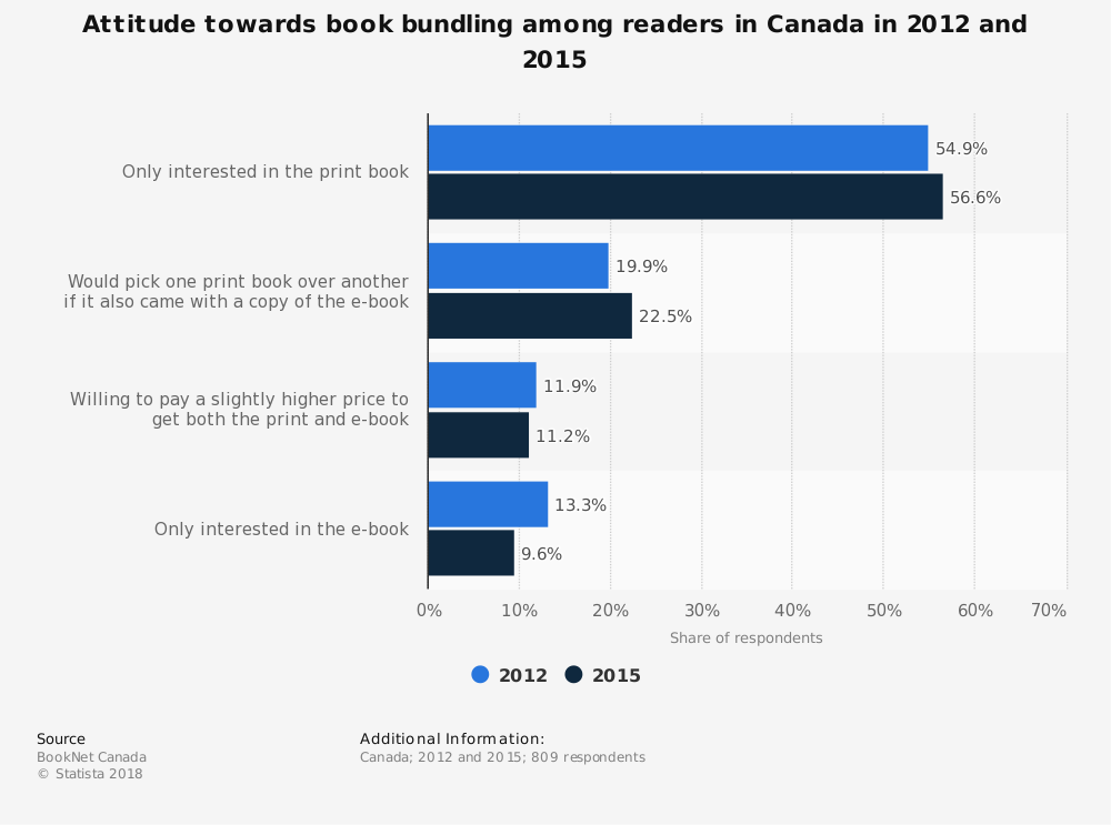 Statistic: Attitude towards book bundling among readers in Canada in 2012 and 2015 | Statista