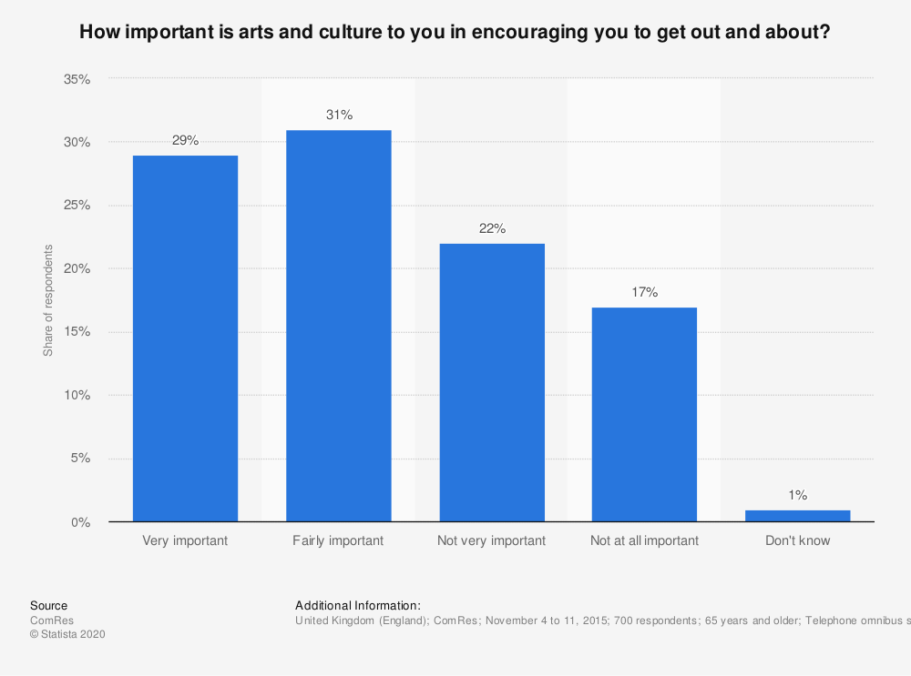 Statistic: How important is arts and culture to you in encouraging you to get out and about? | Statista