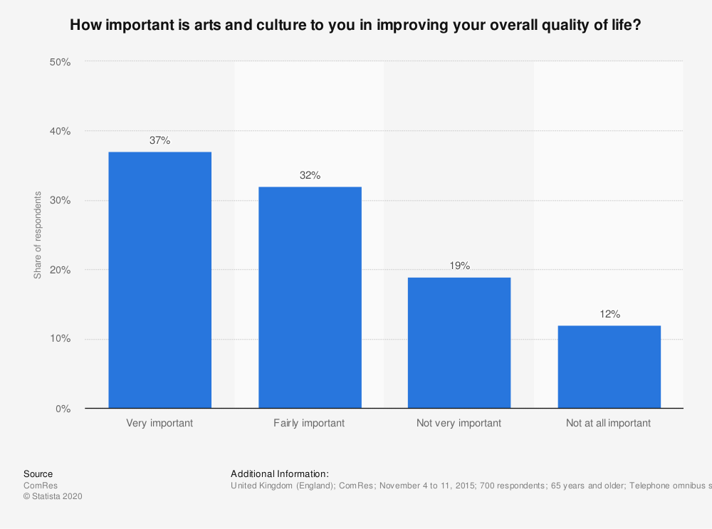 Statistic: How important is arts and culture to you in improving your overall quality of life? | Statista