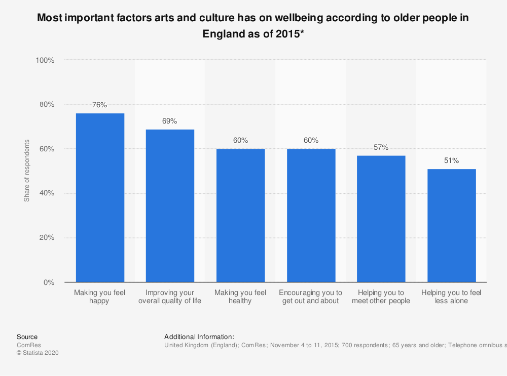 Statistic: Most important factors arts and culture has on wellbeing according to older people in England as of 2015* | Statista