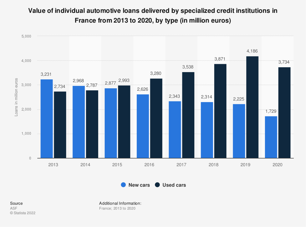 Statistic: Value of individual automotive loans delivered by specialized credit institutions in France from 2013 to 2017, by type (in million euros)  | Statista