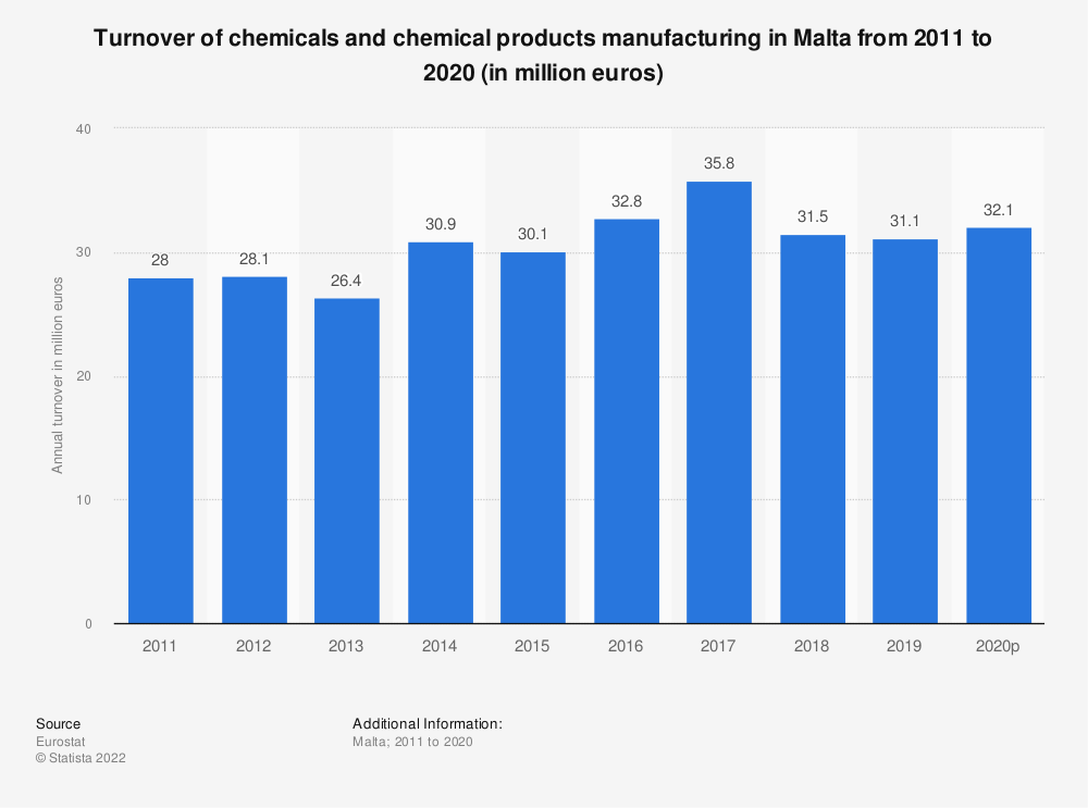 Statistic: Turnover of chemicals and chemical products manufacturing in Malta from 2009 to 2016 (in million euros) | Statista
