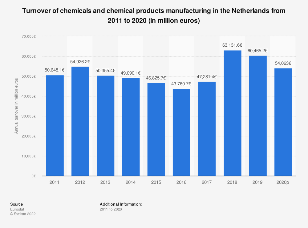 Statistic: Turnover of chemicals and chemical products manufacturing in the Netherlands from 2009 to 2017 (in million euros) | Statista