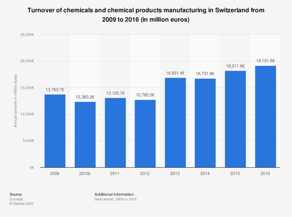 Statistic: Turnover of chemicals and chemical products manufacturing in Switzerland from 2009 to 2016 (in million euros) | Statista