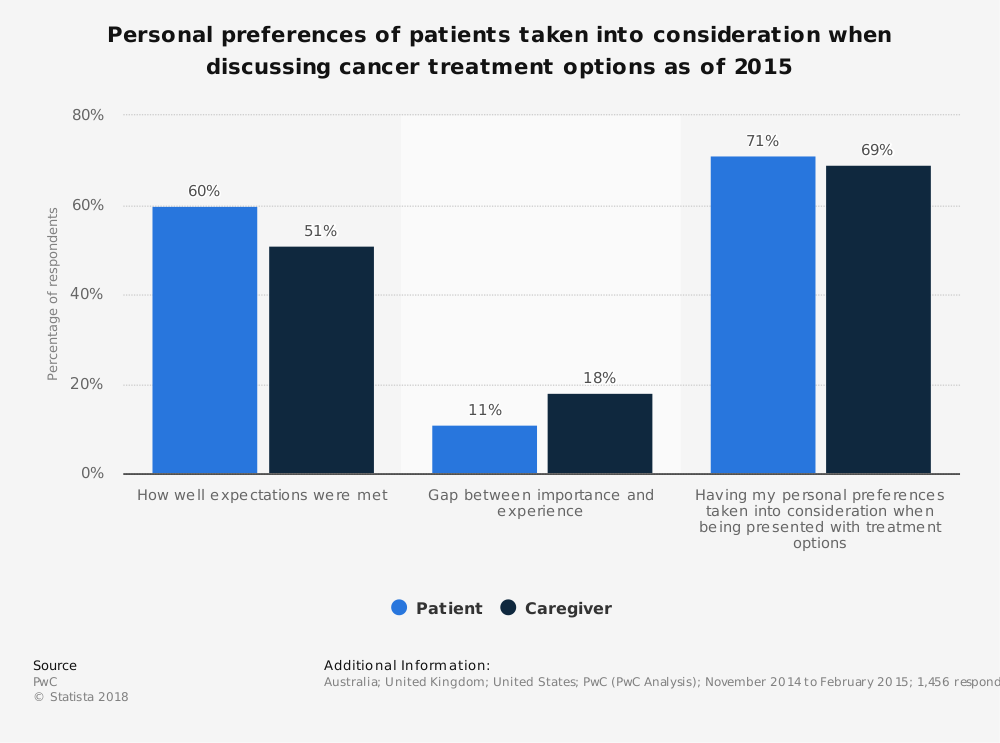 Statistic: Personal preferences of patients taken into consideration when discussing cancer treatment options as of 2015 | Statista
