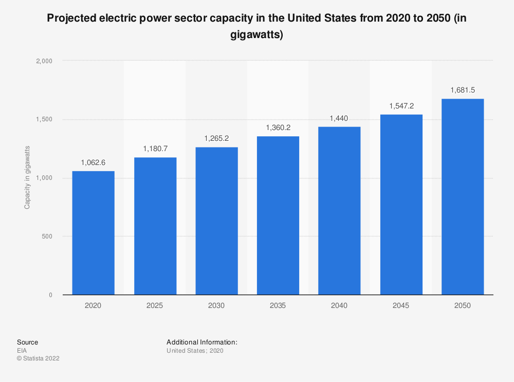 Statistic: Projected electric power sector capacity in the United States from 2020 to 2050 (in gigawatts) | Statista