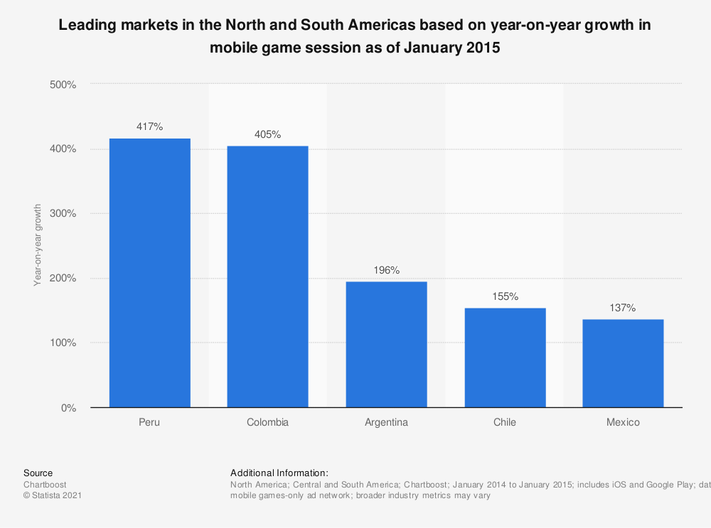 Statistic: Leading markets in the North and South Americas based on year-on-year growth in mobile game session as of January 2015 | Statista