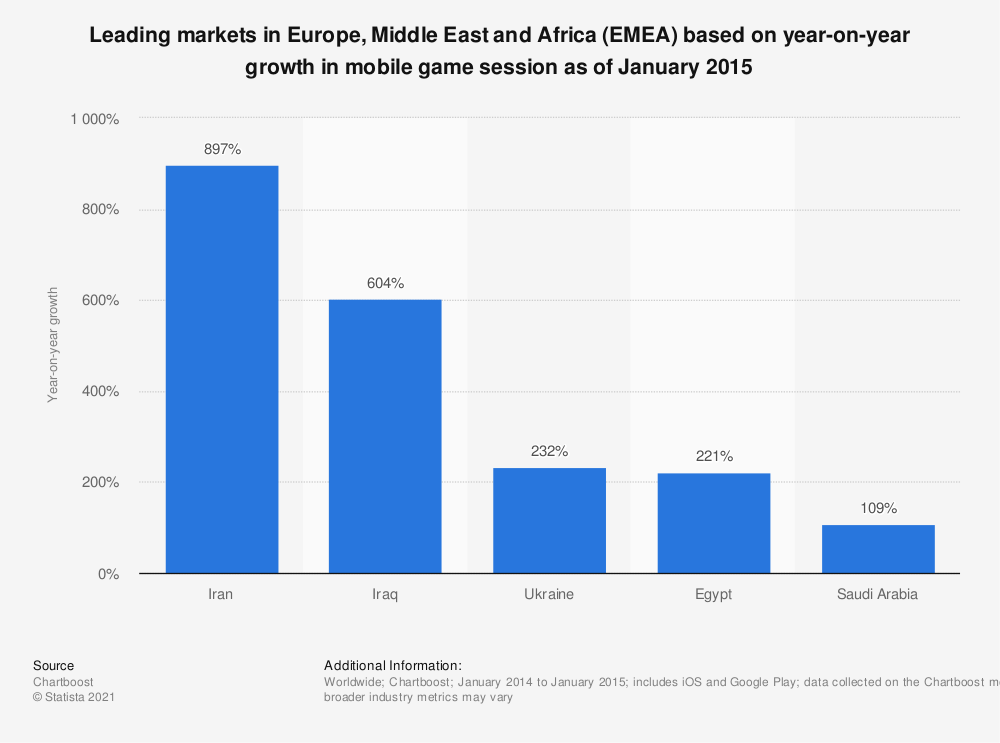 Statistic: Leading markets in Europe, Middle East and Africa (EMEA) based on year-on-year growth in mobile game session as of January 2015 | Statista