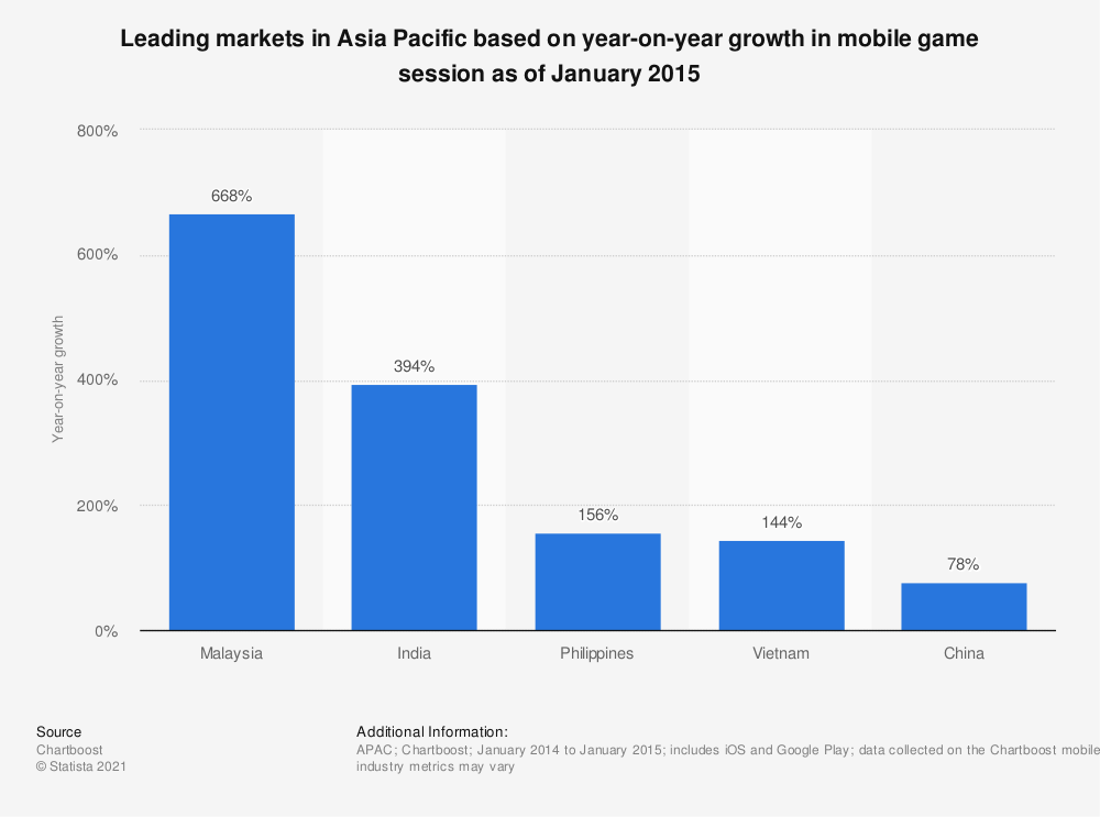 Statistic: Leading markets in Asia Pacific based on year-on-year growth in mobile game session as of January 2015 | Statista