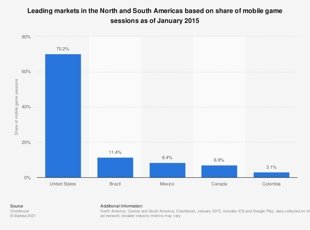 Statistic: Leading markets in the North and South Americas based on share of mobile game sessions as of January 2015 | Statista