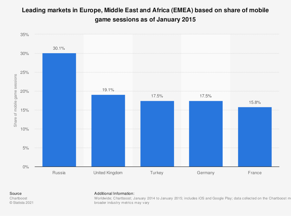 Statistic: Leading markets in Europe, Middle East and Africa (EMEA) based on share of mobile game sessions as of January 2015 | Statista