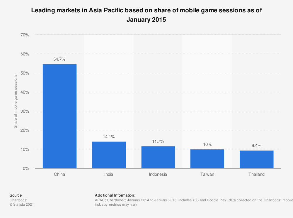 Statistic: Leading markets in Asia Pacific based on share of mobile game sessions as of January 2015 | Statista