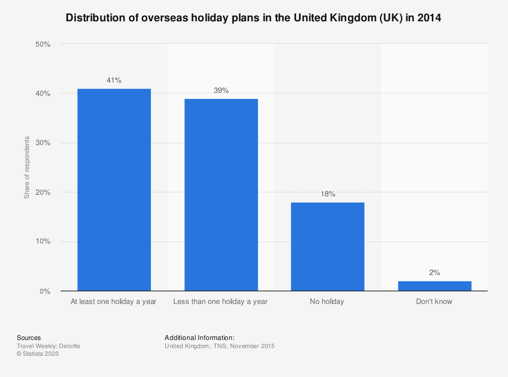 Statistic: Distribution of overseas holiday plans in the United Kingdom (UK) in 2014 | Statista