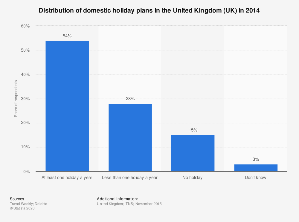 Statistic: Distribution of domestic holiday plans in the United Kingdom (UK) in 2014 | Statista