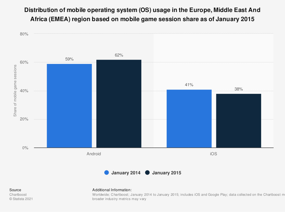 Statistic: Distribution of mobile operating system (OS) usage in the Europe, Middle East And Africa (EMEA) region based on mobile game session share as of January 2015   Statista