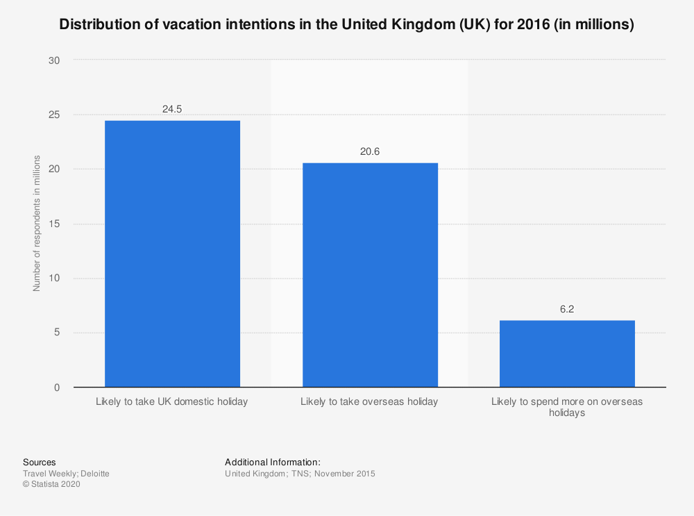 Statistic: Distribution of vacation intentions in the United Kingdom (UK) for 2016 (in millions) | Statista