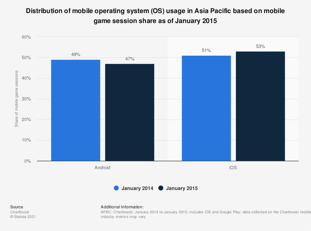 Statistic: Distribution of mobile operating system (OS) usage in Asia Pacific based on mobile game session share as of January 2015 | Statista