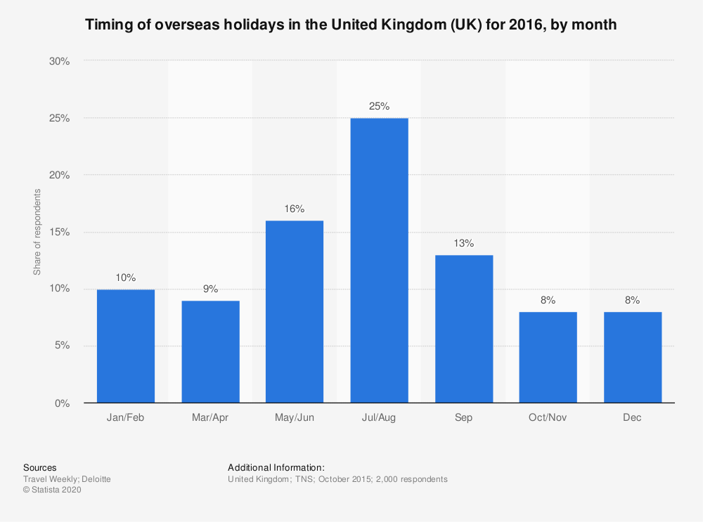 Statistic: Timing of overseas holidays in the United Kingdom (UK) for 2016, by month | Statista