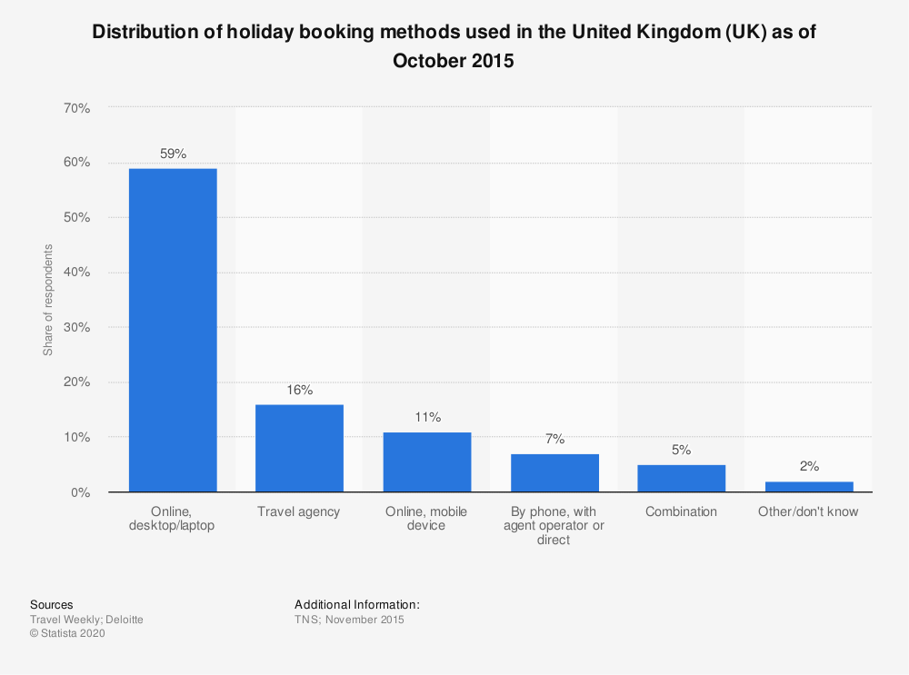 Statistic: Distribution of holiday booking methods used in the United Kingdom (UK) as of October 2015 | Statista