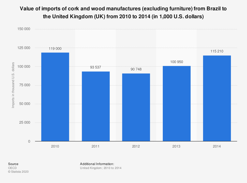 Statistic: Value of imports of cork and wood manufactures (excluding furniture) from Brazil to the United Kingdom (UK) from 2010 to 2014 (in 1,000 U.S. dollars) | Statista