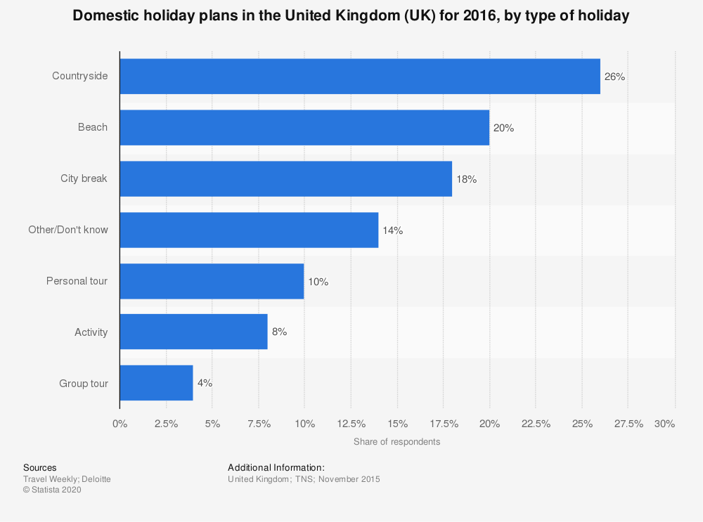 Statistic: Domestic holiday plans in the United Kingdom (UK) for 2016, by type of holiday | Statista