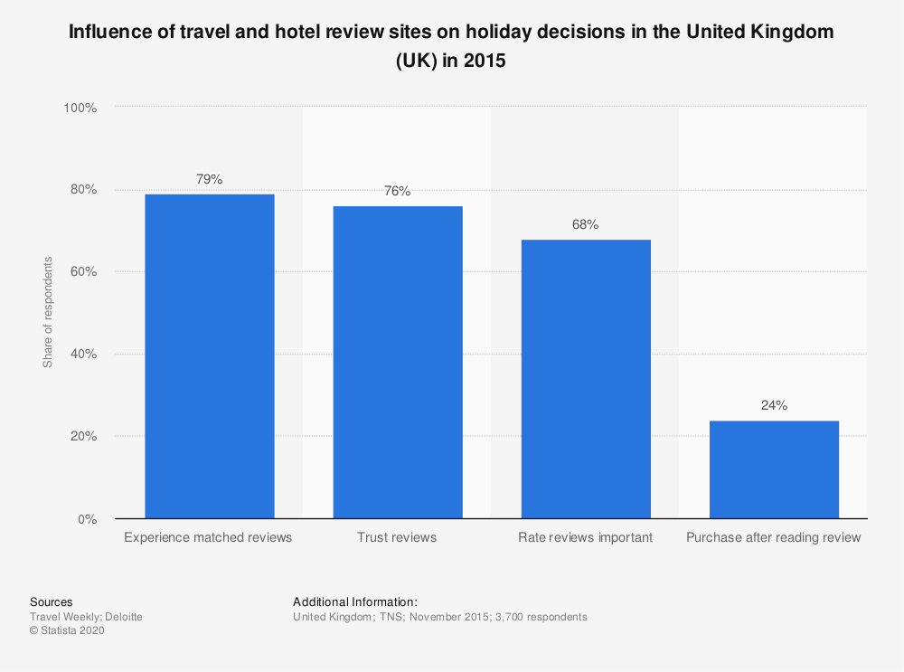 Statistic: Influence of travel and hotel review sites on holiday decisions in the United Kingdom (UK) in 2015 | Statista