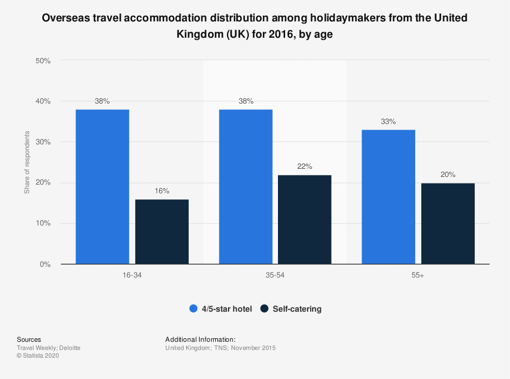 Statistic: Overseas travel accommodation distribution among holidaymakers from the United Kingdom (UK) for 2016, by age | Statista