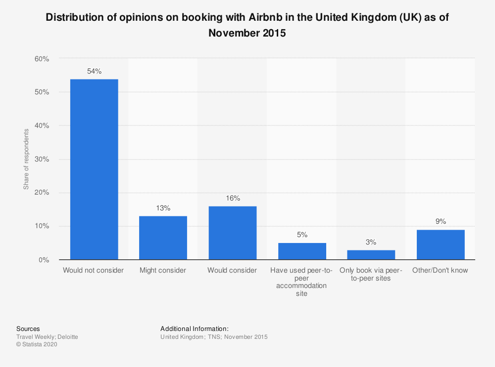 Statistic: Distribution of opinions on booking with Airbnb in the United Kingdom (UK) as of November 2015 | Statista