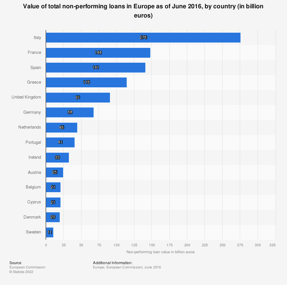 Statistic: Value of total non-performing loans in Europe as of June 2016, by country (in billion euros) | Statista