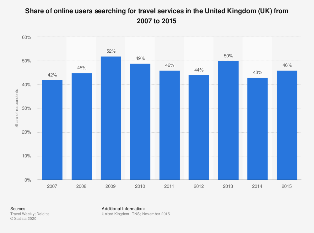 Statistic: Share of online users searching for travel services in the United Kingdom (UK) from 2007 to 2015 | Statista