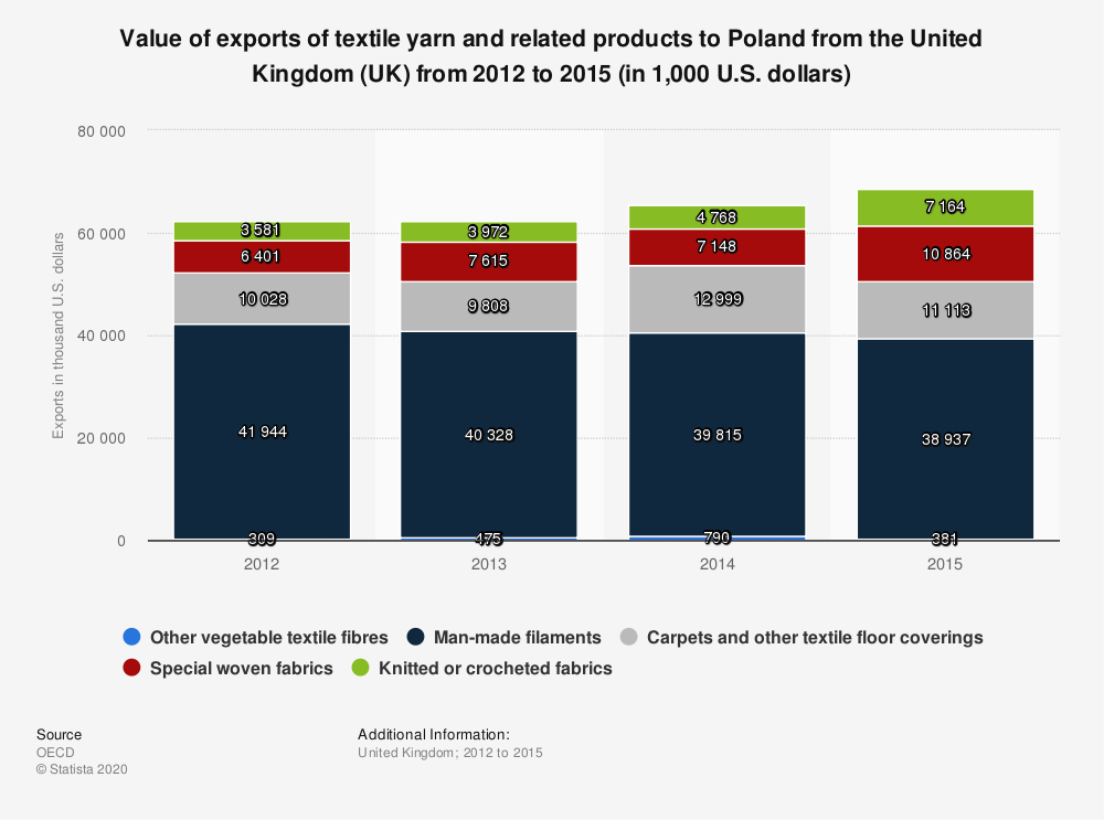 Statistic: Value of exports of textile yarn and related products to Poland from the United Kingdom (UK) from 2012 to 2015 (in 1,000 U.S. dollars) | Statista