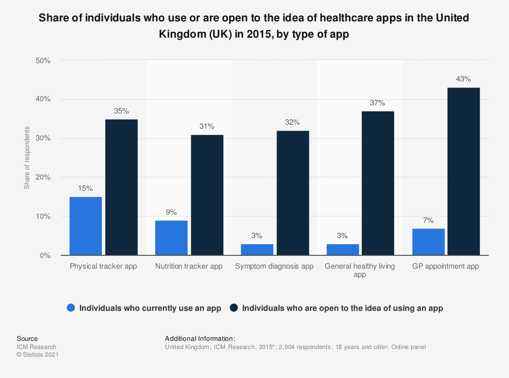 Statistic: Share of individuals who use or are open to the idea of healthcare apps in the United Kingdom (UK) in 2015, by type of app | Statista