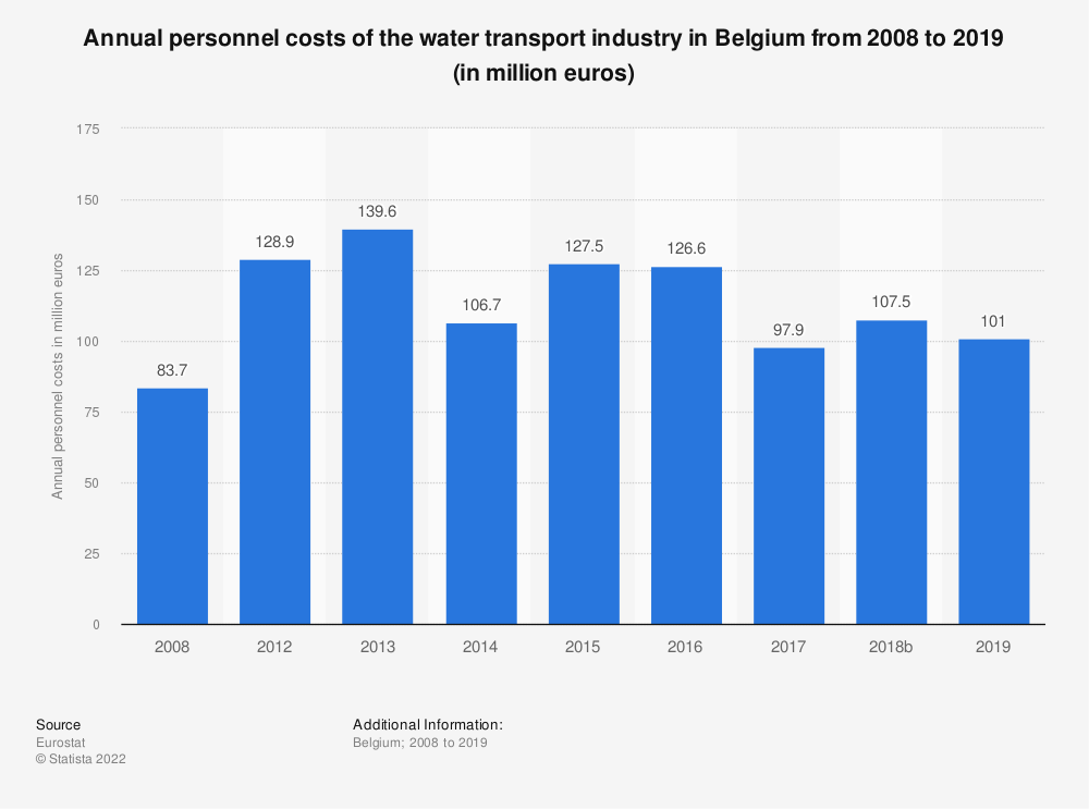 Statistic: Annual personnel costs of the water transportindustry in Belgium from 2008 to 2016 (in million euros) | Statista