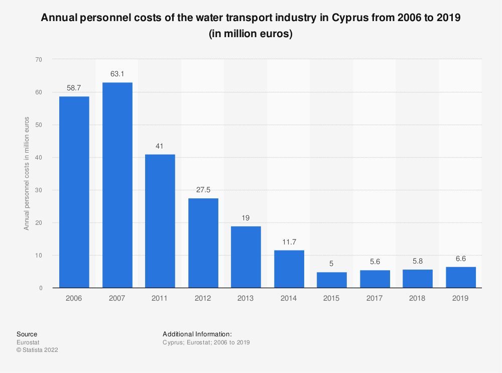 Statistic: Annual personnel costs of the water transportindustry in Cyprus from 2011 to 2017 (in million euros) | Statista