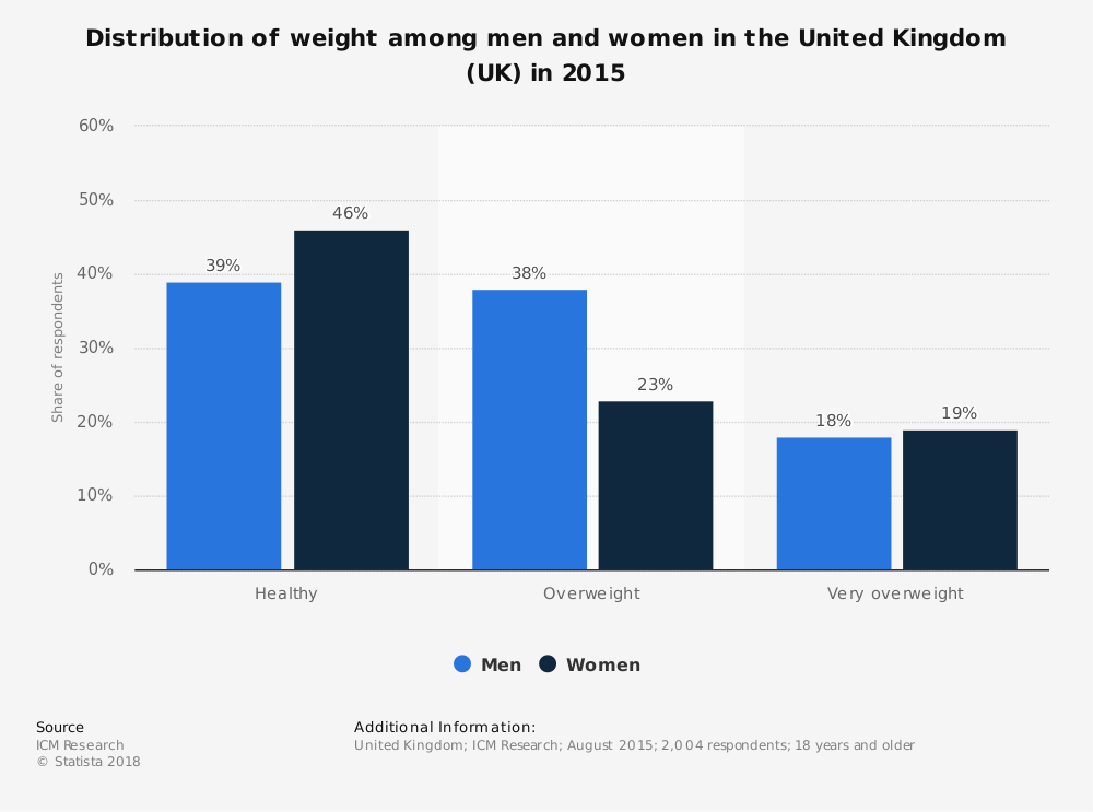 Statistic: Distribution of weight among men and women in the United Kingdom (UK) in 2015 | Statista
