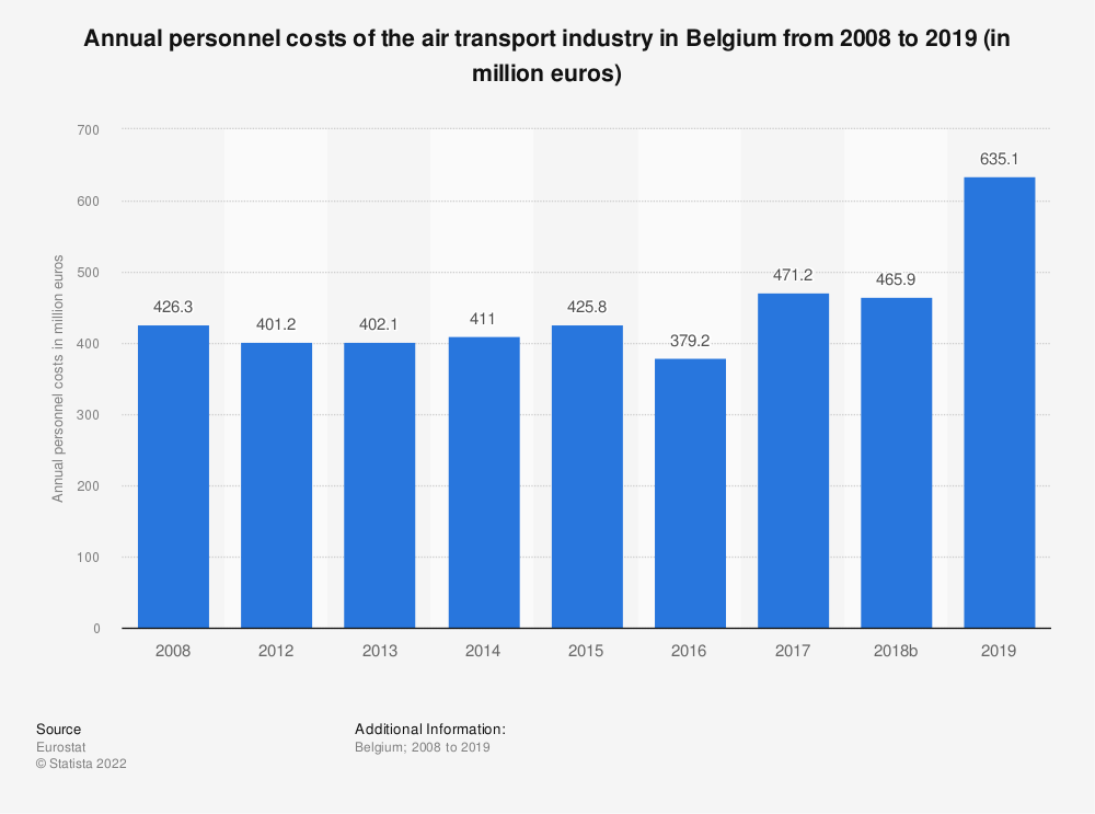 Statistic: Annual personnel costs of the air transportindustry in Belgium from 2008 to 2014 (in million euros) | Statista