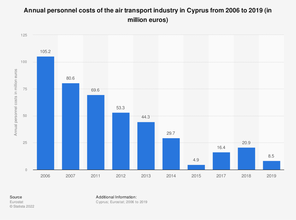 Statistic: Annual personnel costs of the air transportindustry in Cyprus from 2011 to 2017 (in million euros) | Statista