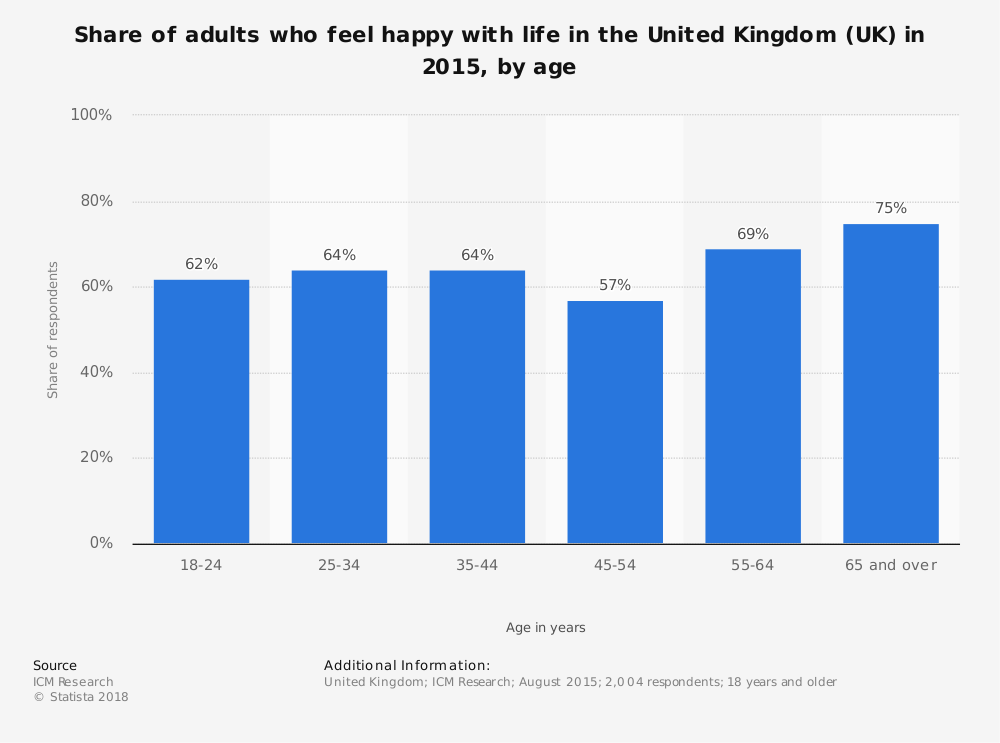 Statistic: Share of adults who feel happy with life in the United Kingdom (UK) in 2015, by age | Statista