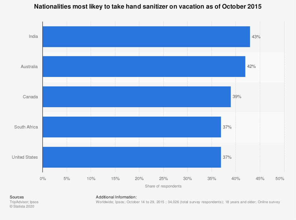 Statistic: Nationalities most likey to take hand sanitizer on vacation as of October 2015 | Statista