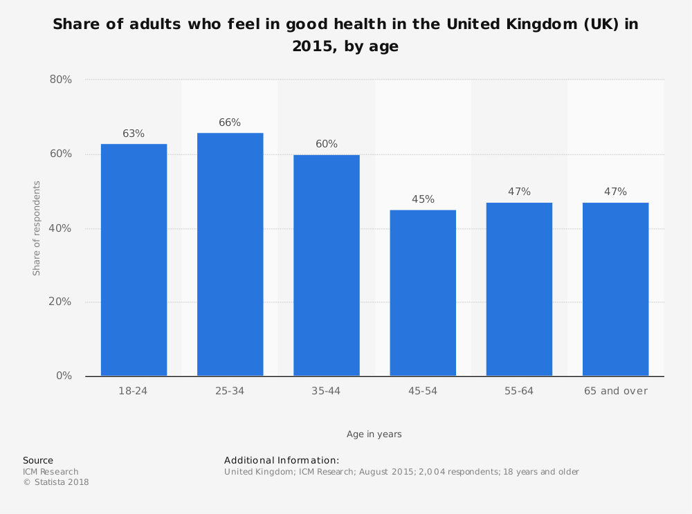 Statistic: Share of adults who feel in good health in the United Kingdom (UK) in 2015, by age | Statista