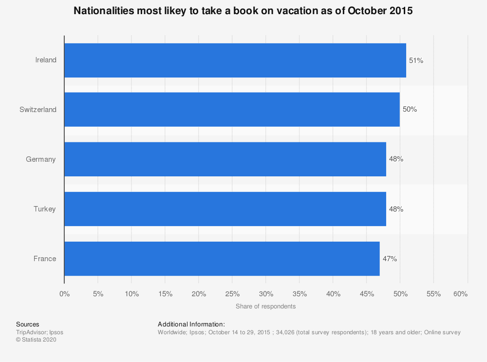 Statistic: Nationalities most likey to take a book on vacation as of October 2015 | Statista