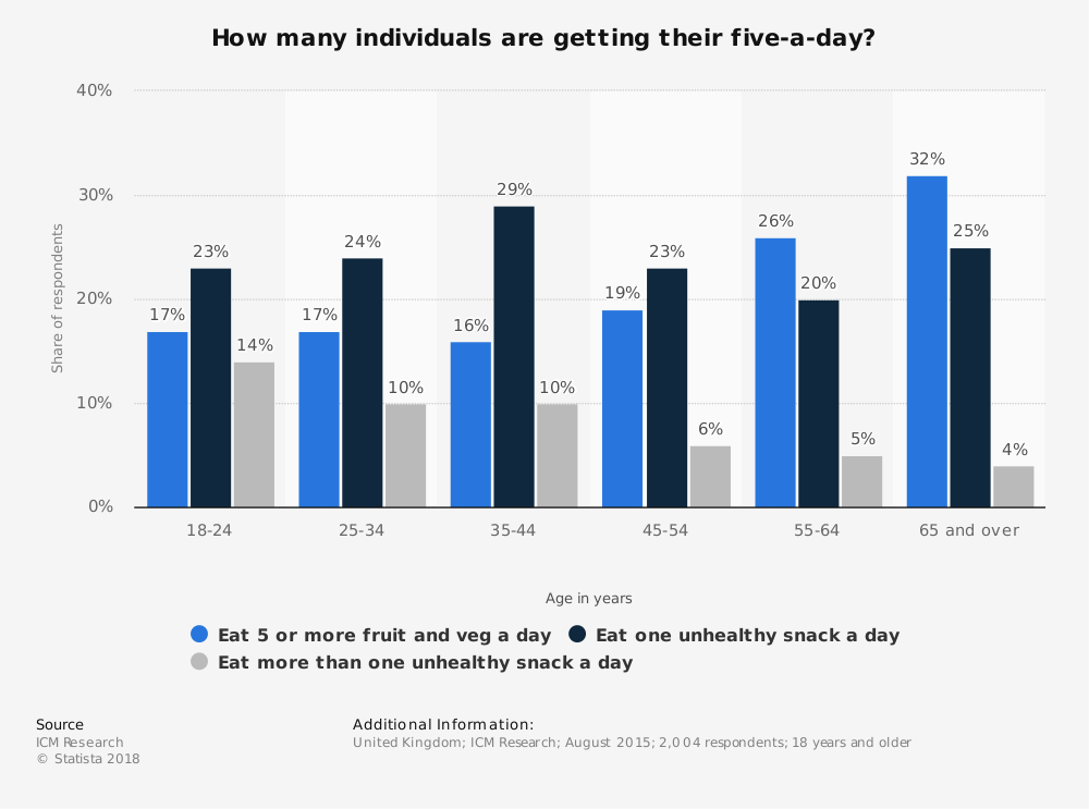 Statistic: How many individuals are getting their five-a-day? | Statista