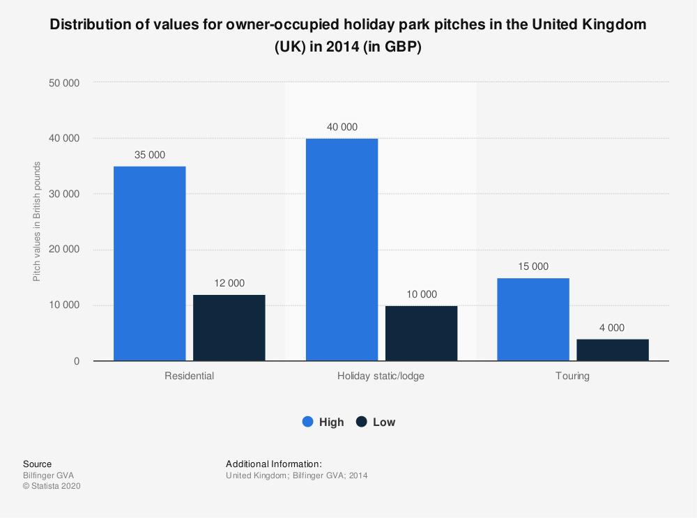 Statistic: Distribution of values for owner-occupied holiday park pitches in the United Kingdom (UK) in 2014 (in GBP) | Statista