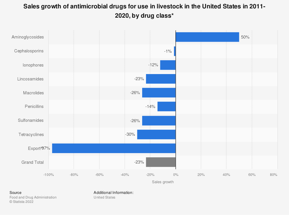 Statistic: Sales growth of antimicrobial drugs for use in livestock in the United States in 2010-2019, by drug class* | Statista