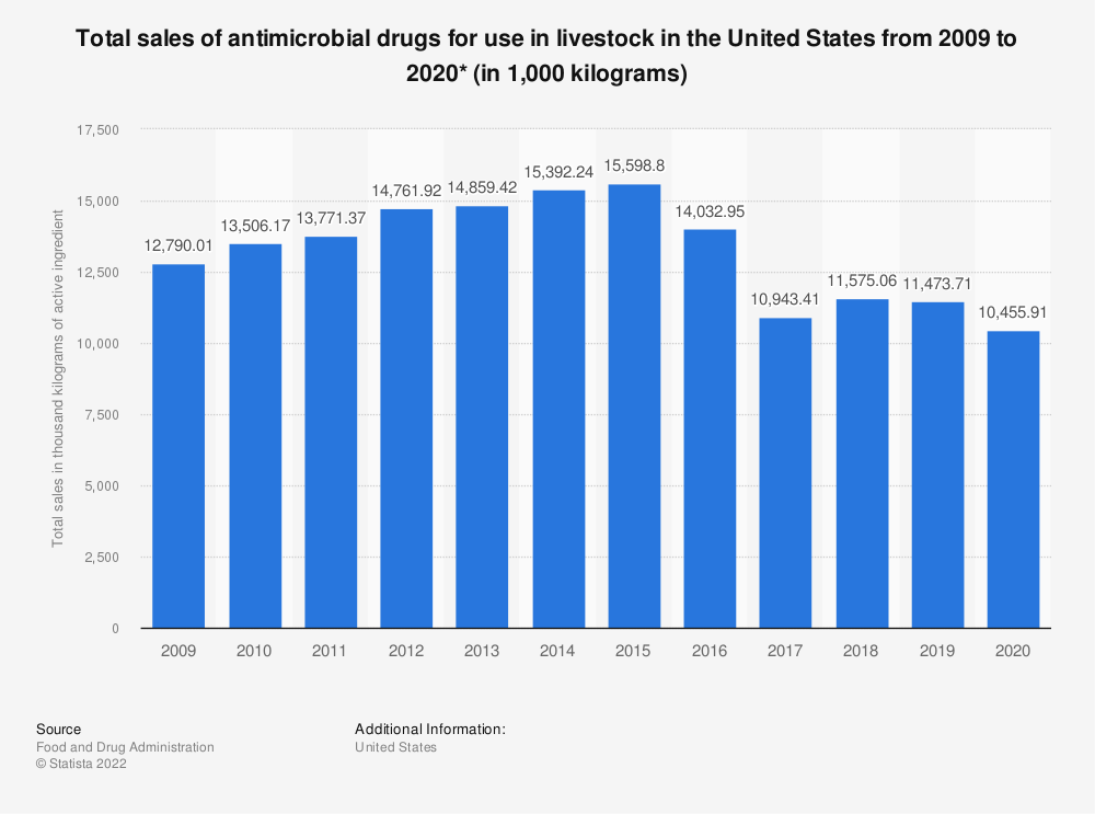 Statistic: Total sales of antimicrobial drugs for use in livestock in the United States from 2009 to 2018 (in 1,000 kilograms)* | Statista