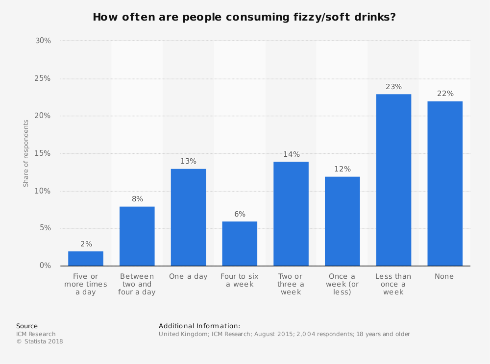 Statistic: How often are people consuming fizzy/soft drinks? | Statista
