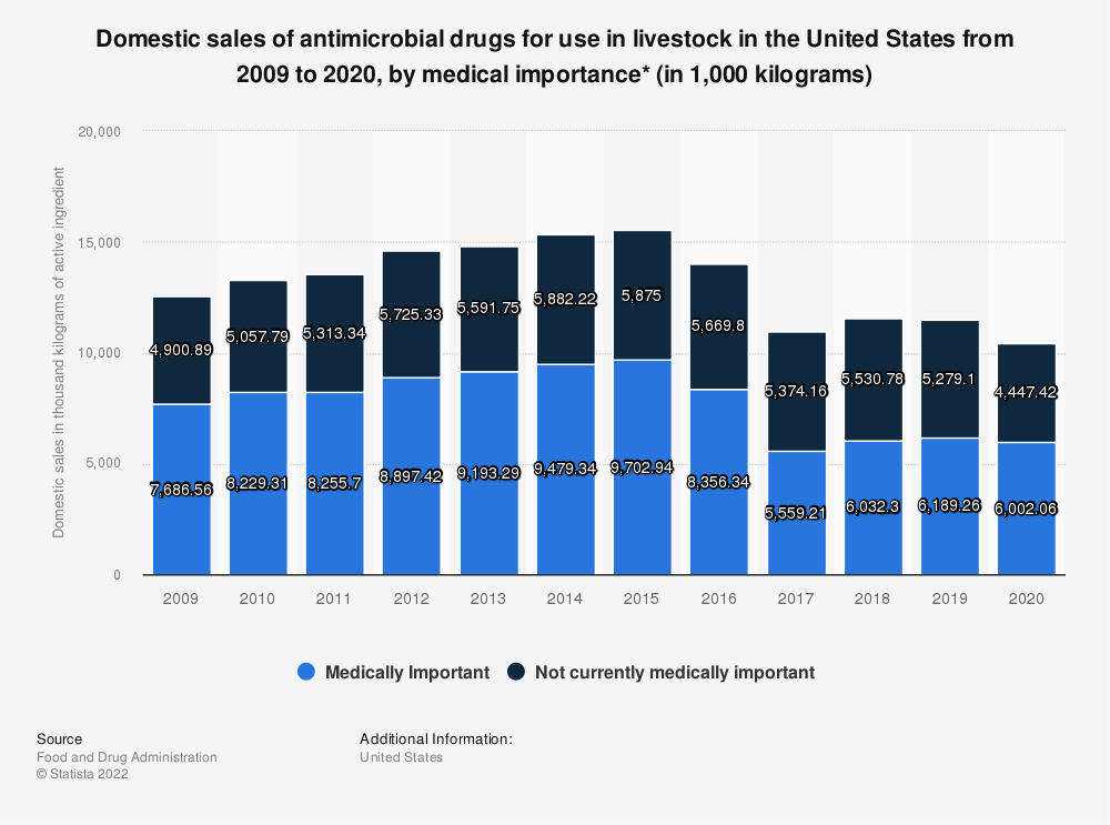Statistic: Domestic sales of antimicrobial drugs for use in livestock in the United States from 2009 to 2017, by medical importance (in 1,000 kilograms)* | Statista