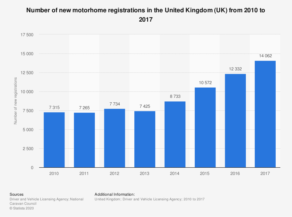 Statistic: Number of new motorhome registrations in the United Kingdom (UK) from 2010 to 2017 | Statista