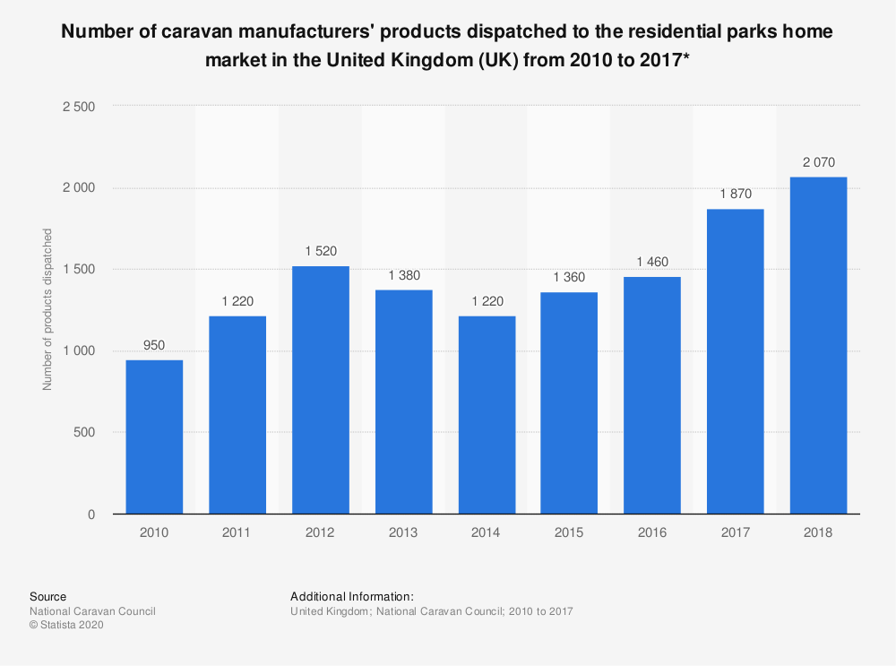 Statistic: Number of caravan manufacturers' products dispatched to the residential parks home market in the United Kingdom (UK) from 2010 to 2017*  | Statista
