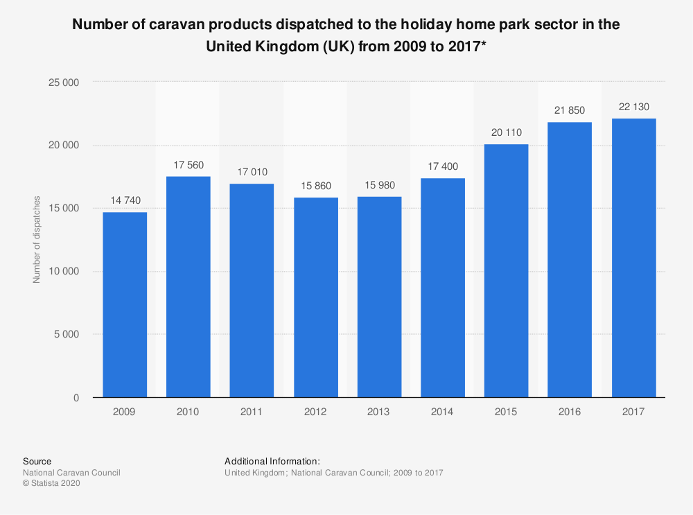 Statistic: Number of caravan products dispatched to the holiday home park sector in the United Kingdom (UK) from 2009 to 2017* | Statista